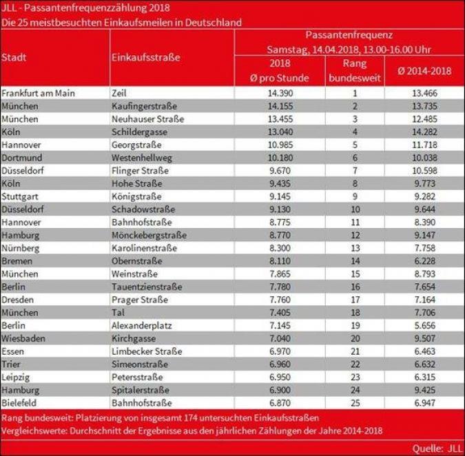 Passantenfrequenz-Ranking-2018.jpg