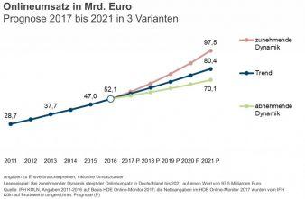 IFH-KoelnOnline-Prognose-2021.jpg