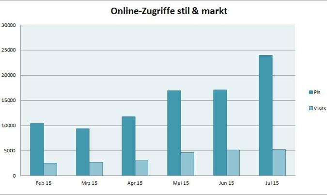 Online-Zugriffe stil & markt