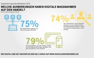 Digitalisierungsindex20182.jpg
