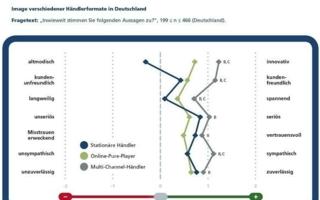 ECC Köln Cross-Channel im Umbruch