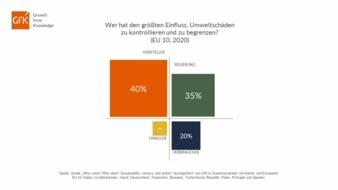 GfK-Nachhaltiger-Konsum.jpg