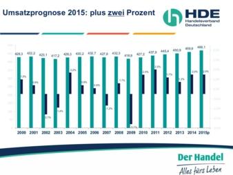 HDE_Grafik 2015